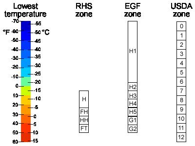 Hardiness zones chart