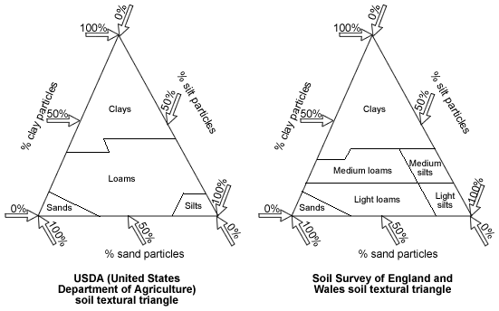 USDA and England/Wales soil texture triangles